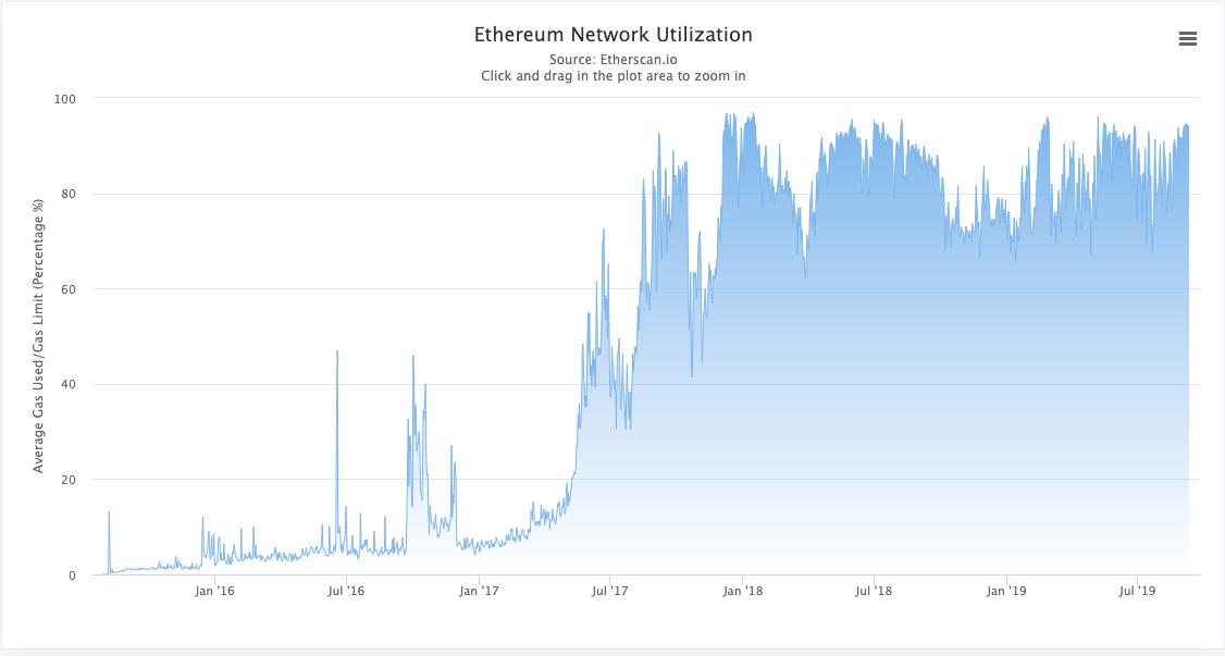 Ethereum Network Utilization on Etherscan